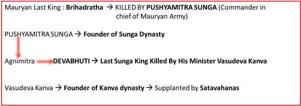 Sunga Dynasty