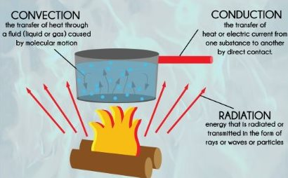Conduction-convection-radiation