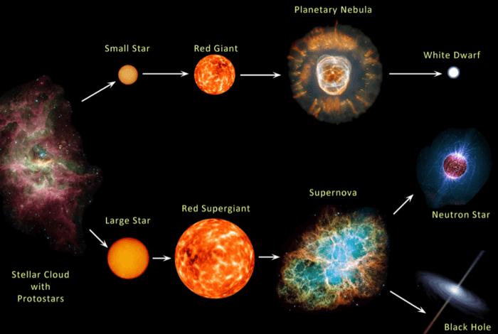 Evolution-death-of-star