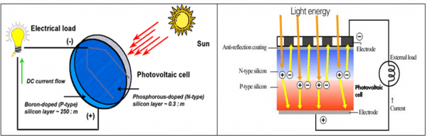 Photovoltaic-Cell