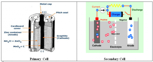 Primary-cell-Secondary-Cell