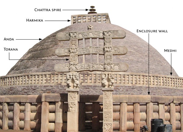 Post Mauryan Art Sanchi-Stupa