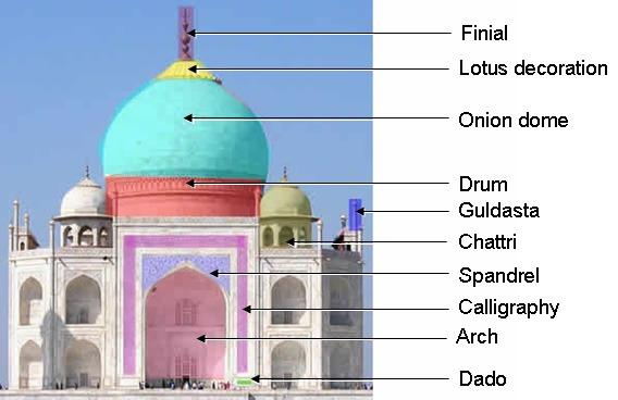 Indo Islamic Architecture In Medieval India Iasmania Civil Services Prepara