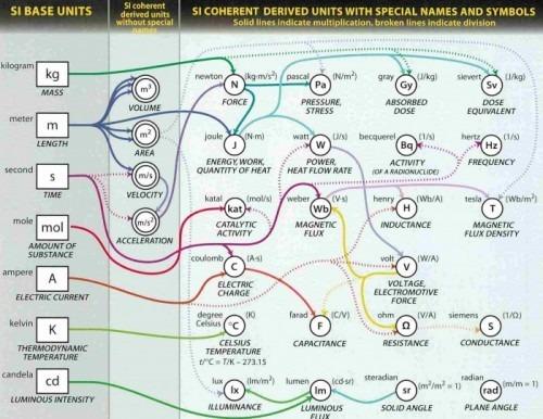 Fundamental units