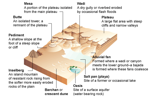 Landform of water action
