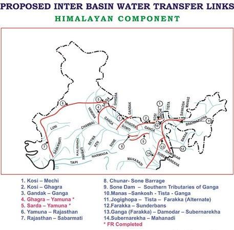 River Interlinking Himalaya Rivers