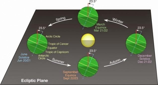 Solstice & Equinox