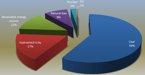 Energy Resources of India