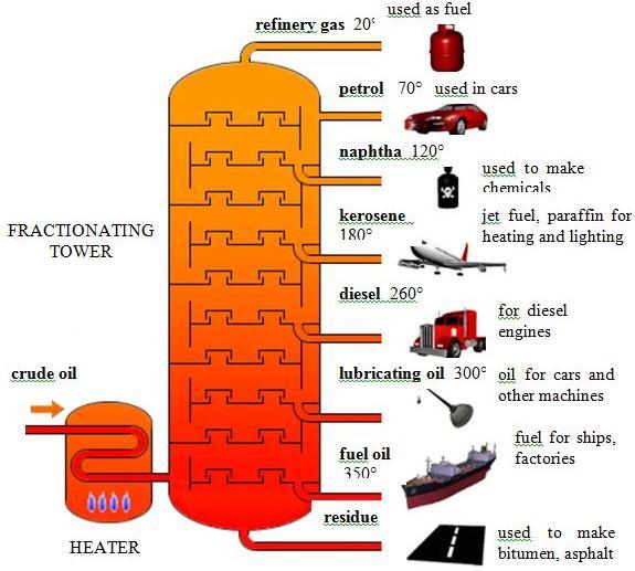 fractional distillation Template – Fractional Distillation of Crude Oil Worksheet