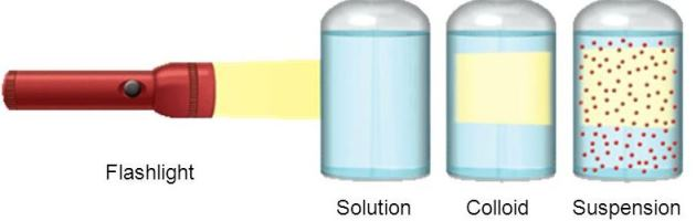 Mixtures Solutions Amp Chemical Processes Iasmania Civil