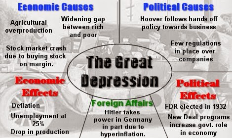 cause and effect of the great depression