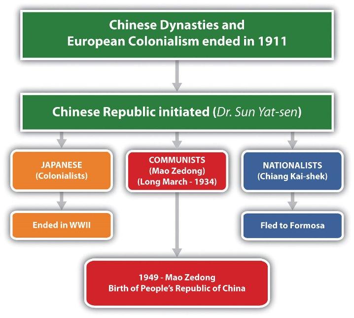 Freedom Struggle China