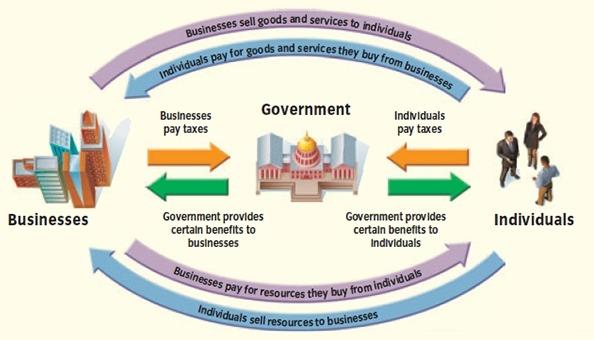Mixed Economy Model