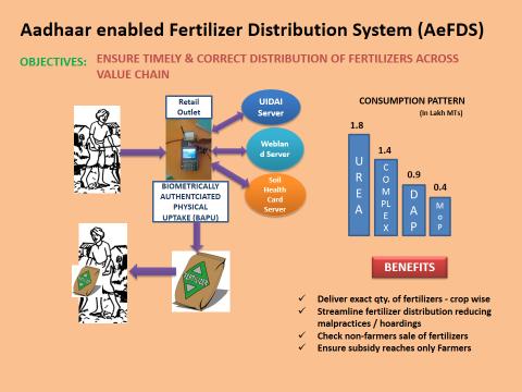 DBT in Fertilizer