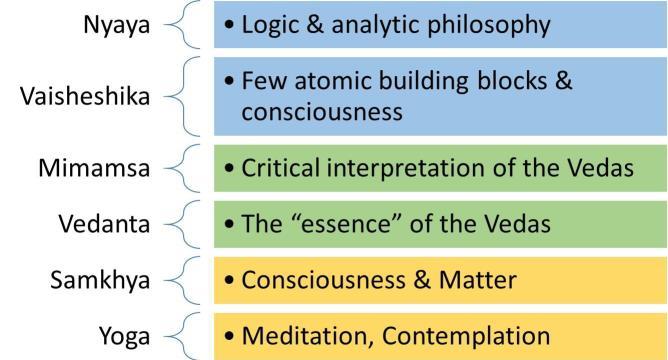 Six Schools of Indian Philosophy