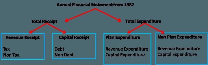 Annual Financial Statement