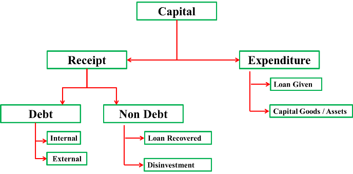 Capital Part of Indian Budget