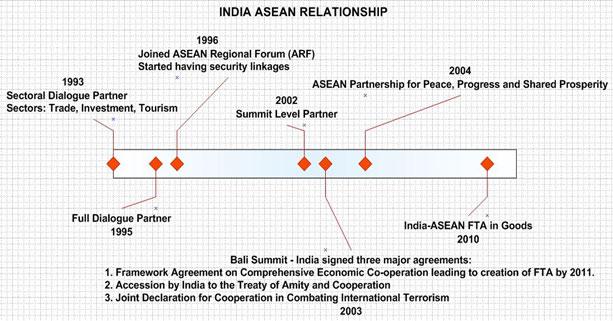 India ASEAN Relations