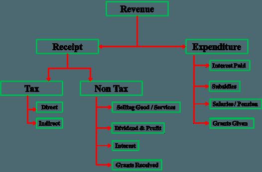 Revenue Part of Indian Budget